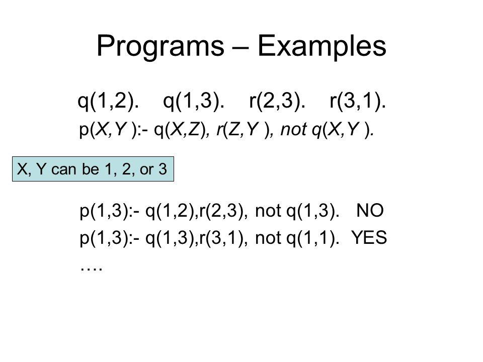 Programs – Examples q(1,2). q(1,3). r(2,3). r(3,1). p(X,Y ):- q(X,Z), r(Z,Y ), not q(X,Y ). p(1,3):- q(1,2),r(2,3), not q(1,3). NO p(1,3):- q(1,3),r(3