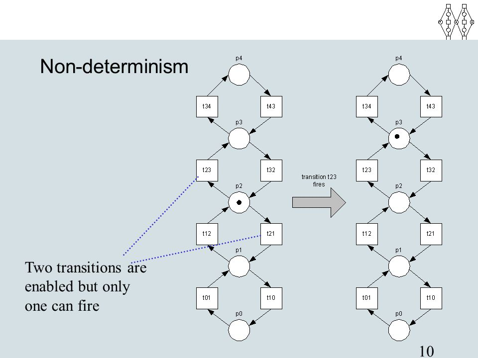 10 Non-determinism Two transitions are enabled but only one can fire