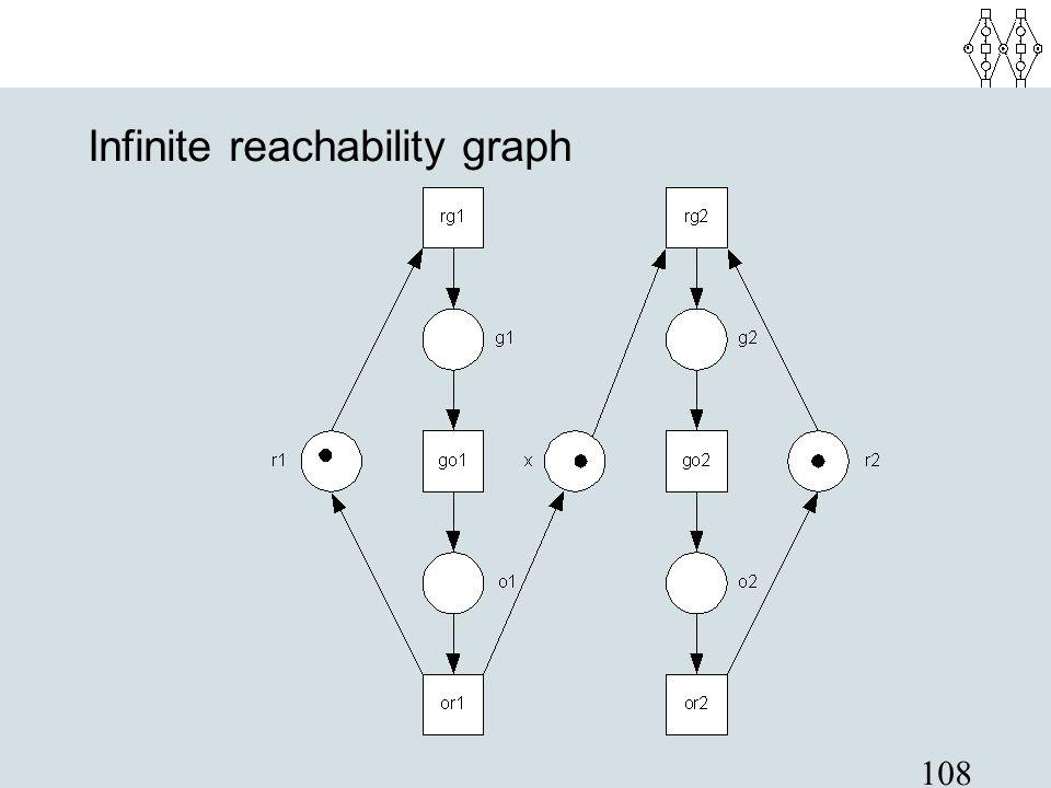108 Infinite reachability graph