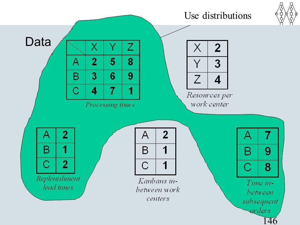 146 Data Use distributions