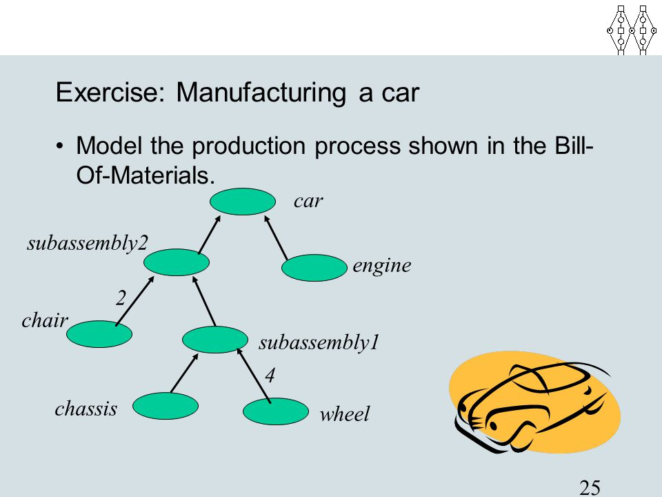 25 Exercise: Manufacturing a car Model the production process shown in the Bill- Of-Materials. car engine subassembly1 subassembly2 wheel chassis chai