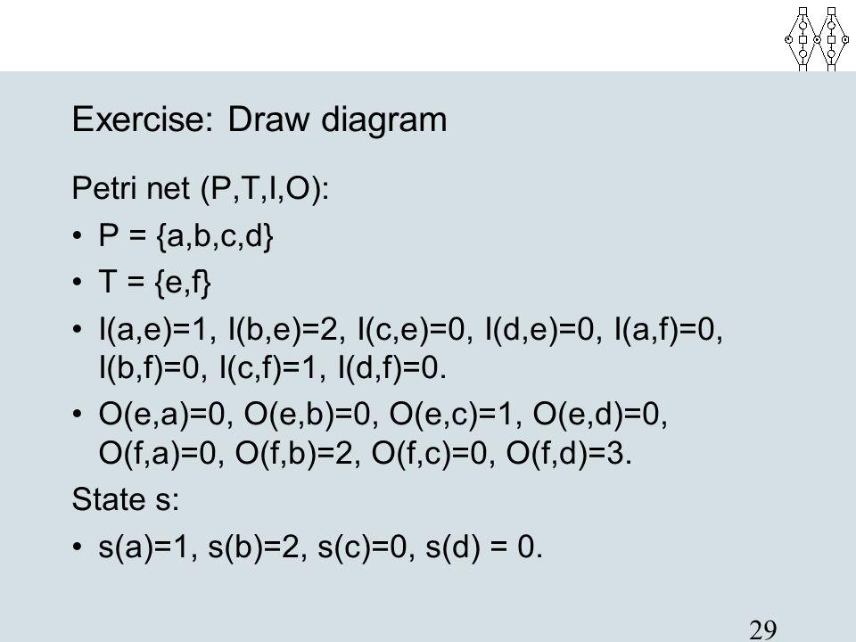 29 Exercise: Draw diagram Petri net (P,T,I,O): P = {a,b,c,d} T = {e,f} I(a,e)=1, I(b,e)=2, I(c,e)=0, I(d,e)=0, I(a,f)=0, I(b,f)=0, I(c,f)=1, I(d,f)=0.