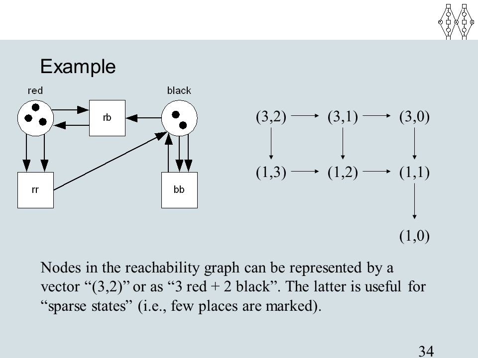 """34 Example (3,2) (1,3)(1,2) (3,1)(3,0) (1,1) (1,0) Nodes in the reachability graph can be represented by a vector """"(3,2)"""" or as """"3 red + 2 blac"""