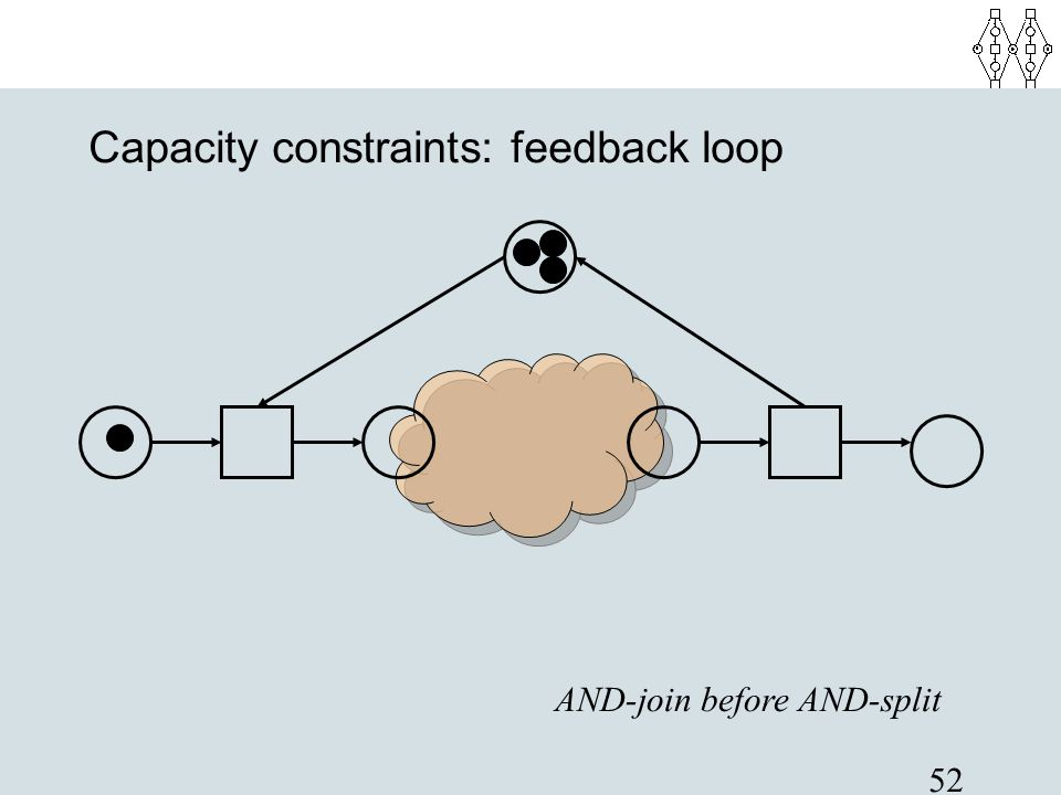 52 Capacity constraints: feedback loop AND-join before AND-split