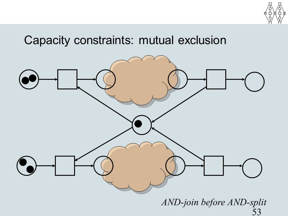 53 Capacity constraints: mutual exclusion AND-join before AND-split