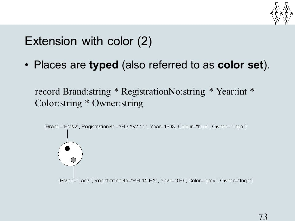 73 Extension with color (2) Places are typed (also referred to as color set). record Brand:string * RegistrationNo:string * Year:int * Color:string *