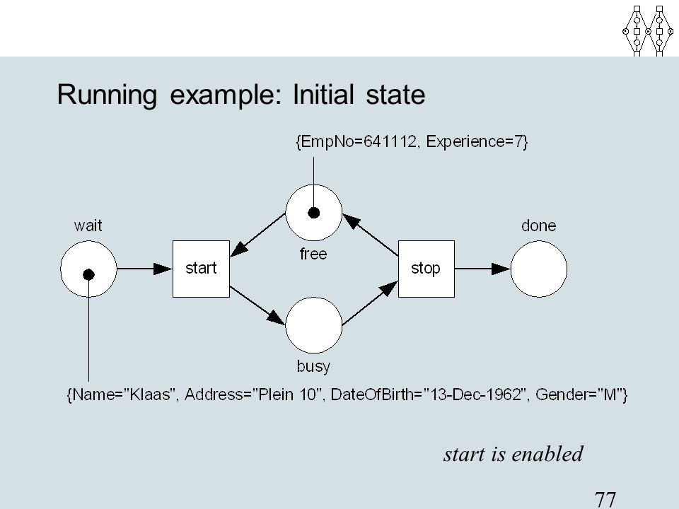 77 Running example: Initial state start is enabled