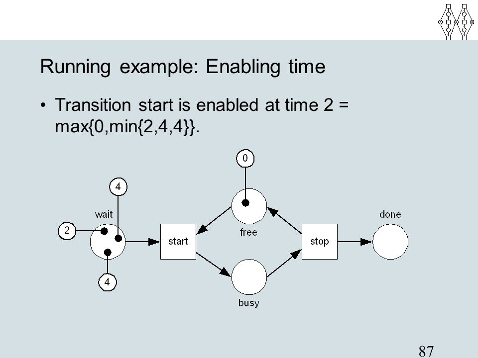 87 Running example: Enabling time Transition start is enabled at time 2 = max{0,min{2,4,4}}.
