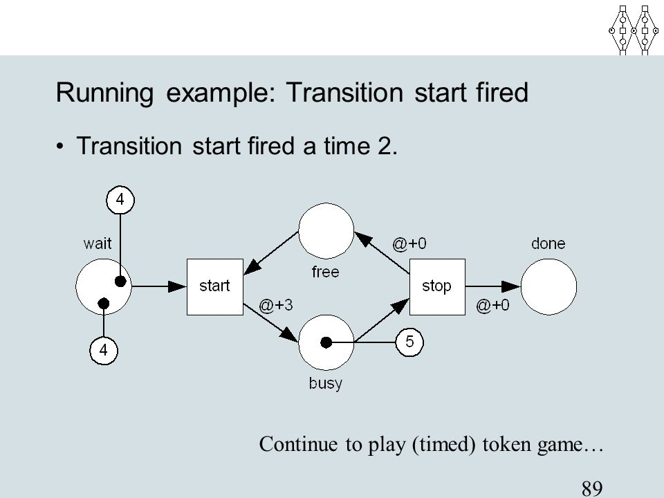 89 Running example: Transition start fired Transition start fired a time 2. Continue to play (timed) token game…