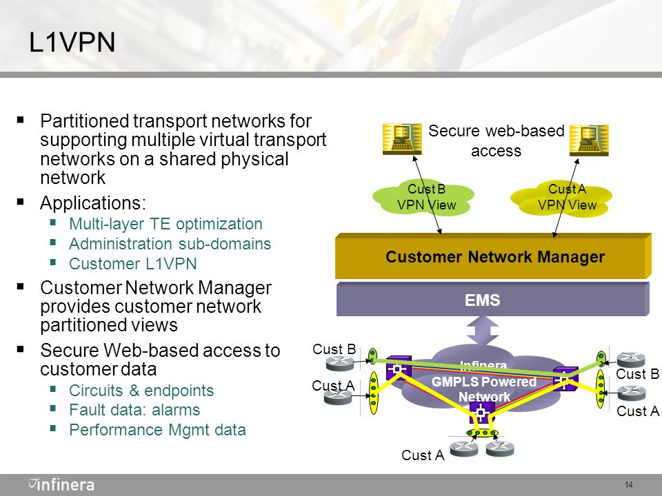 14 L1VPN Customer Network Manager  Partitioned transport networks for supporting multiple virtual transport networks on a shared physical network  Applications:  Multi-layer TE optimization  Administration sub-domains  Customer L1VPN  Customer Network Manager provides customer network partitioned views  Secure Web-based access to customer data  Circuits & endpoints  Fault data: alarms  Performance Mgmt data EMS Infinera GMPLS Powered Network Cust A Cust B Cust A Cust B VPN View Cust A VPN View Secure web-based access