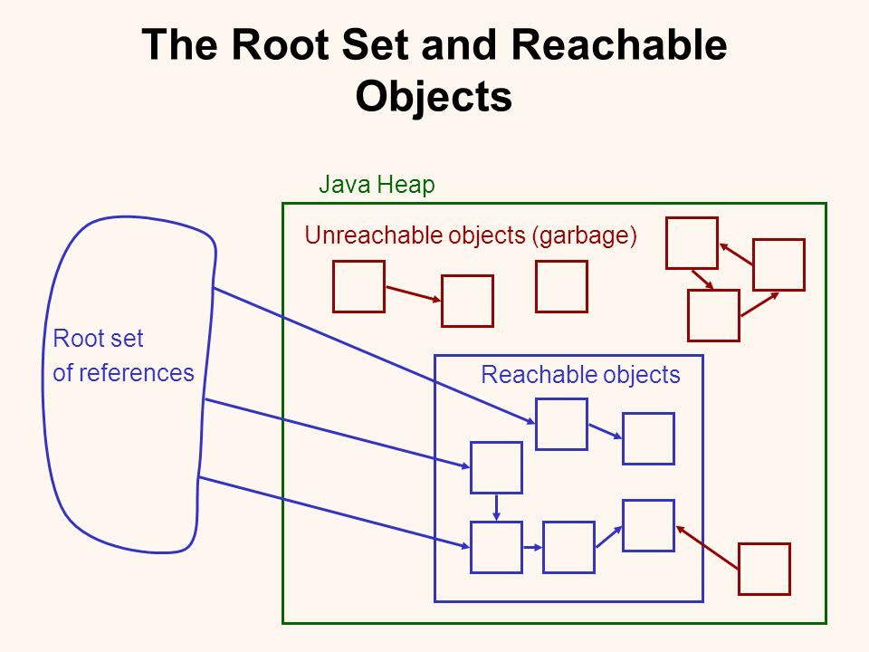The Root Set and Reachable Objects Root set of references Unreachable objects (garbage) Reachable objects Java Heap