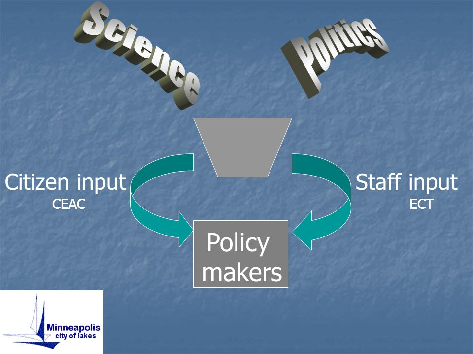 Citizen input CEAC Staff input ECT Policy makers