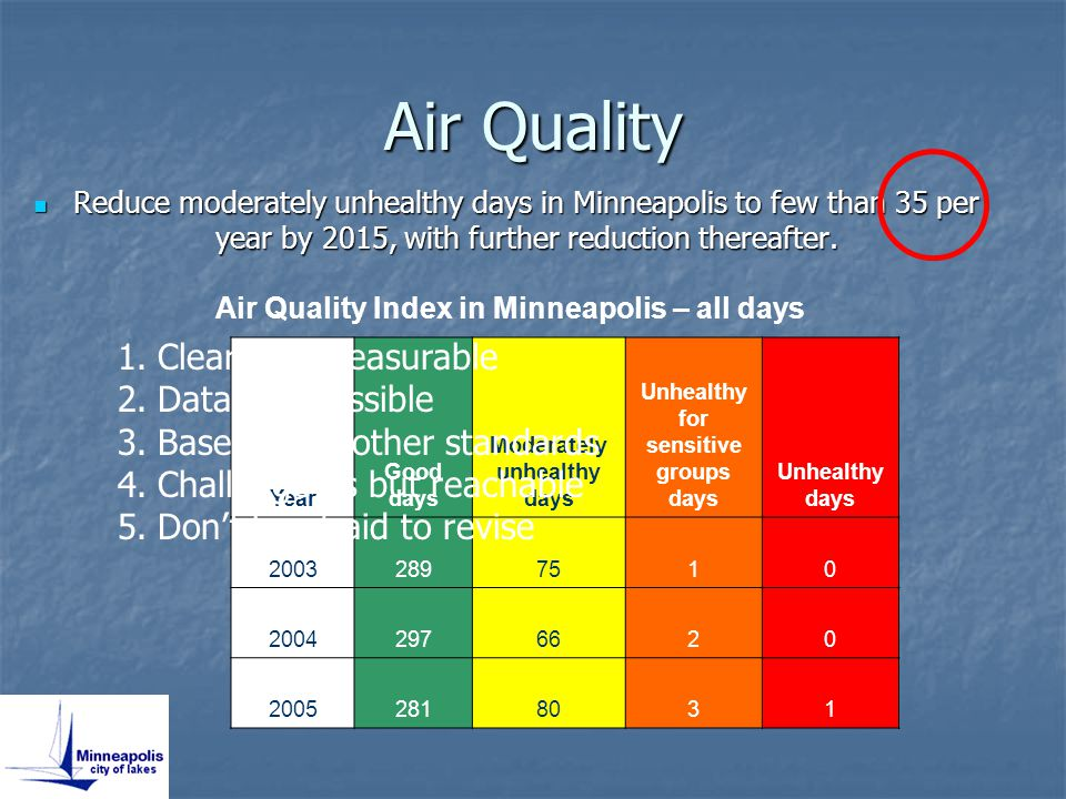 Air Quality Reduce moderately unhealthy days in Minneapolis to few than 35 per year by 2015, with further reduction thereafter.