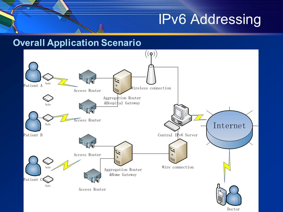 IPv6 Addressing Overall Application Scenario