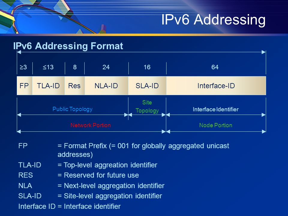 IPv6 Addressing Interface-IDFPTLA-IDResNLA-IDSLA-ID ≥3≤138241664 Public Topology Site Topology Interface Identifier Network Portion Node Portion FP= Format Prefix (= 001 for globally aggregated unicast addresses) TLA-ID= Top-level aggreation identifier RES= Reserved for future use NLA= Next-level aggregation identifier SLA-ID= Site-level aggregation identifier Interface ID= Interface identifier IPv6 Addressing Format