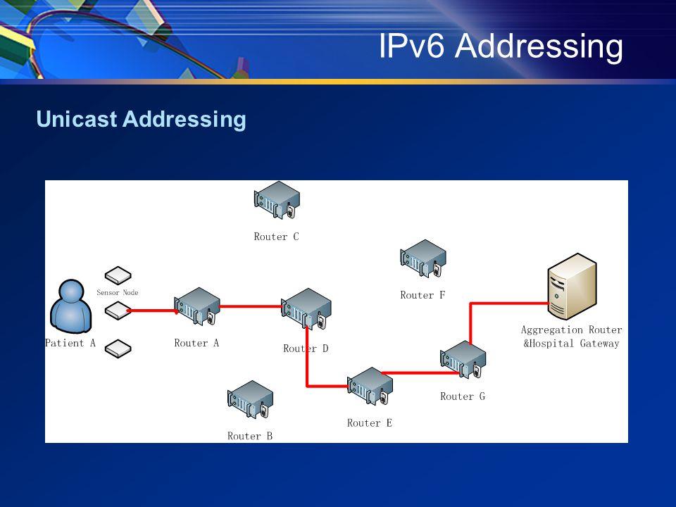 IPv6 Addressing Unicast Addressing