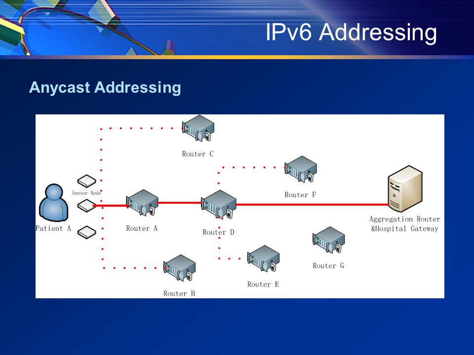 IPv6 Addressing Anycast Addressing