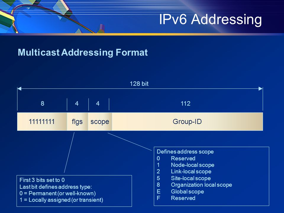IPv6 Addressing Group-ID11111111flgs 84112 128 bit scope 4 First 3 bits set to 0 Last bit defines address type: 0 = Permanent (or well-known) 1 = Locally assigned (or transient) Defines address scope 0Reserved 1Node-local scope 2Link-local scope 5Site-local scope 8Organization local scope EGlobal scope FReserved Multicast Addressing Format