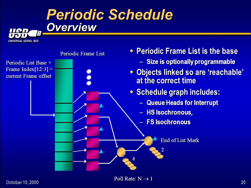 October 10, 200020 Periodic Schedule Overview w Periodic Frame List is the base – Size is optionally programmable w Objects linked so are 'reachable' at the correct time w Schedule graph includes: – Queue Heads for Interrupt – HS Isochronous, – FS Isochronous Poll Rate: N  1 Periodic Frame List End of List Mark 4 2 Periodic List Base + Frame Index[12:3] = current Frame offset