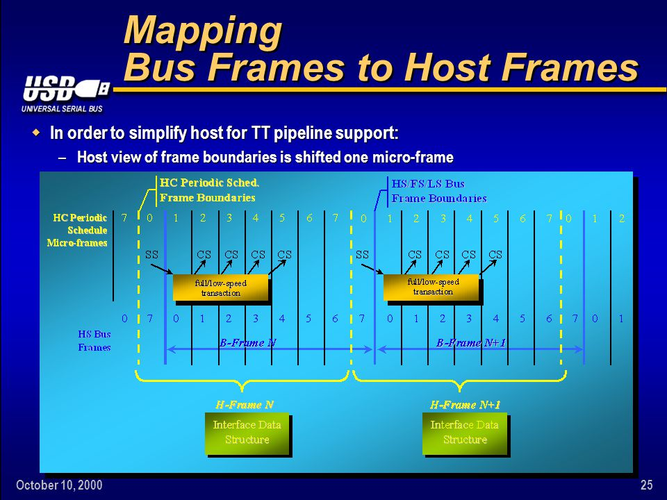 October 10, 200025 Mapping Bus Frames to Host Frames w In order to simplify host for TT pipeline support: – Host view of frame boundaries is shifted o
