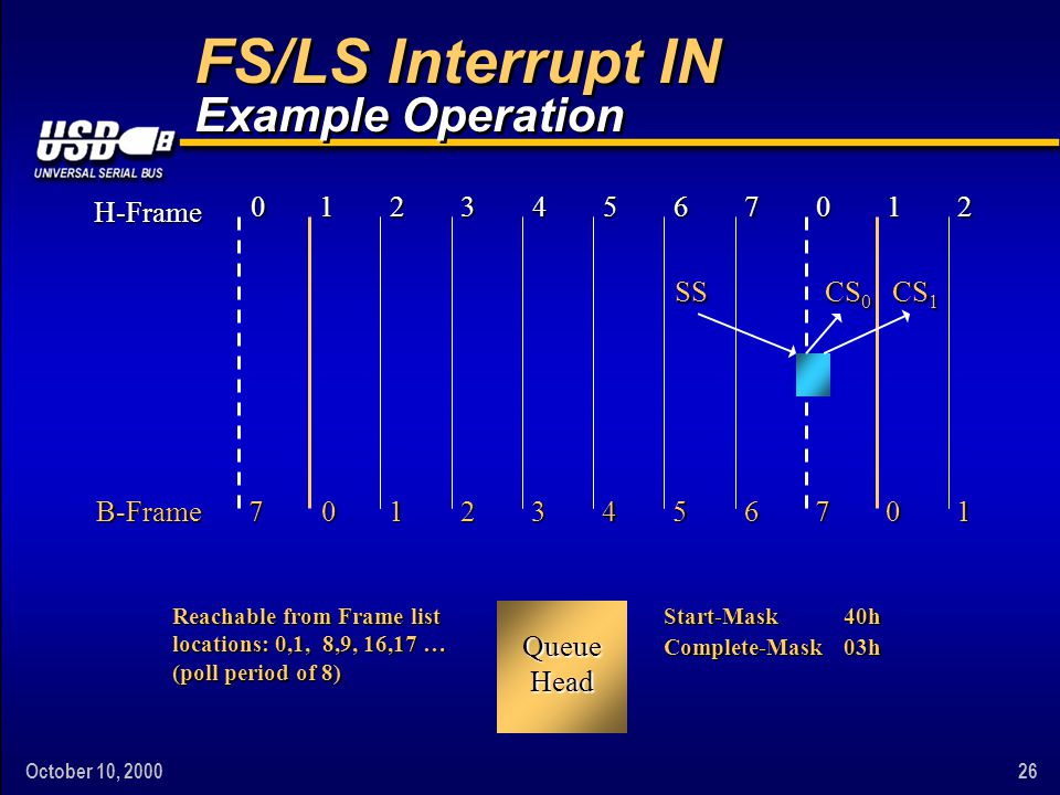 October 10, 200026 FS/LS Interrupt IN Example Operation Start-Mask40h Complete-Mask03h 01234567012 H-Frame 0123456701B-Frame7 Queue Head SS CS 0 CS 1