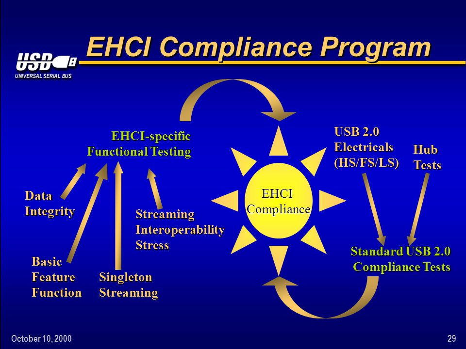 October 10, 200029 EHCI Compliance Program EHCI Compliance Standard USB 2.0 Compliance Tests EHCI-specific Functional Testing Data Integrity Basic Feature Function Singleton Streaming Streaming Interoperability Stress USB 2.0 Electricals (HS/FS/LS) Hub Tests