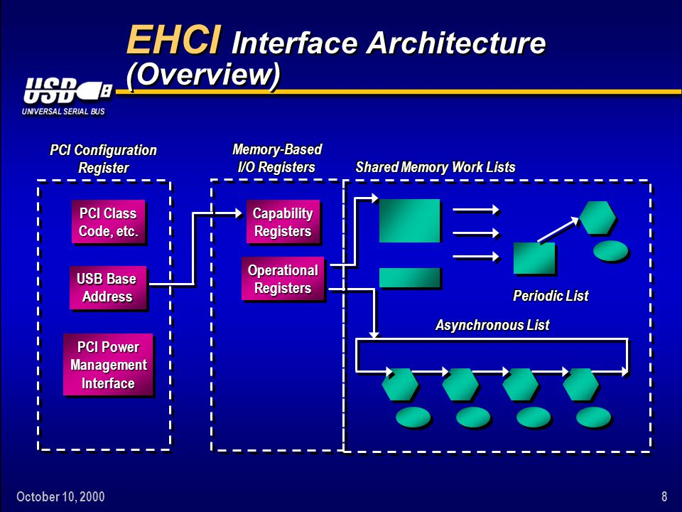 October 10, 20008 EHCI Interface Architecture (Overview) Capability Registers Operational Registers Memory-Based I/O Registers PCI Class Code, etc.
