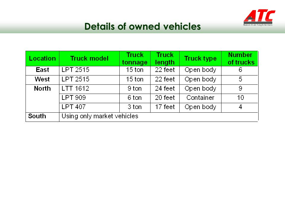 Details of owned vehicles