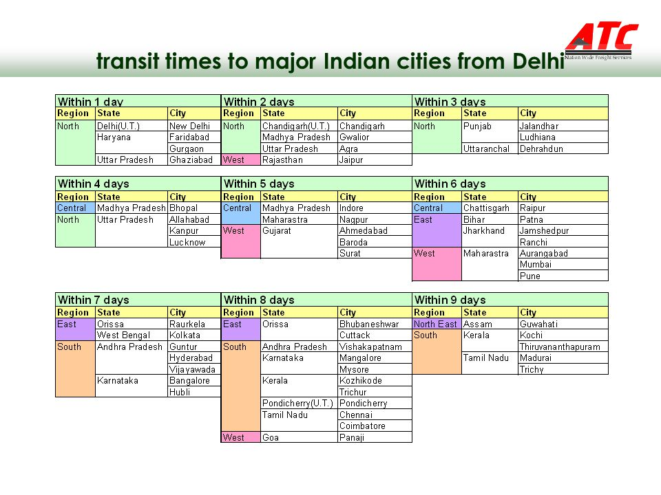 transit times to major Indian cities from Delhi