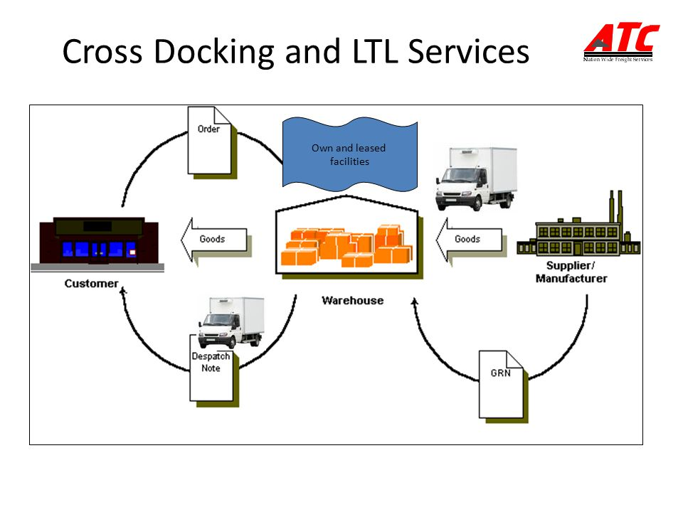 Cross Docking and LTL Services Own and leased facilities 23