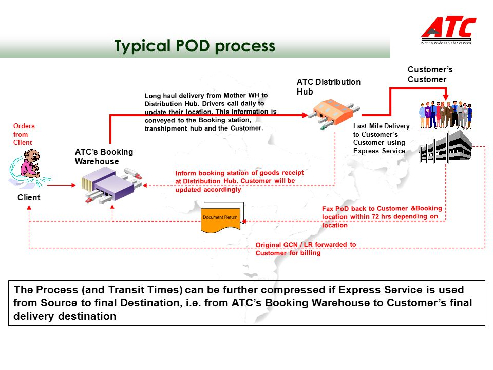 The Process (and Transit Times) can be further compressed if Express Service is used from Source to final Destination, i.e.