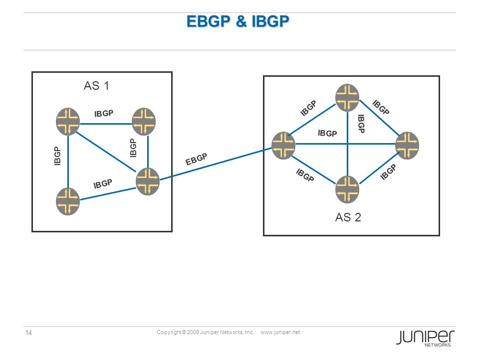 14 Copyright © 2009 Juniper Networks, Inc. www.juniper.net EBGP & IBGP AS 1 AS 2 EBGP IBGP