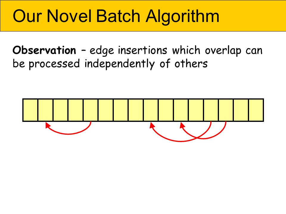 Our Novel Batch Algorithm Observation – edge insertions which overlap can be processed independently of others