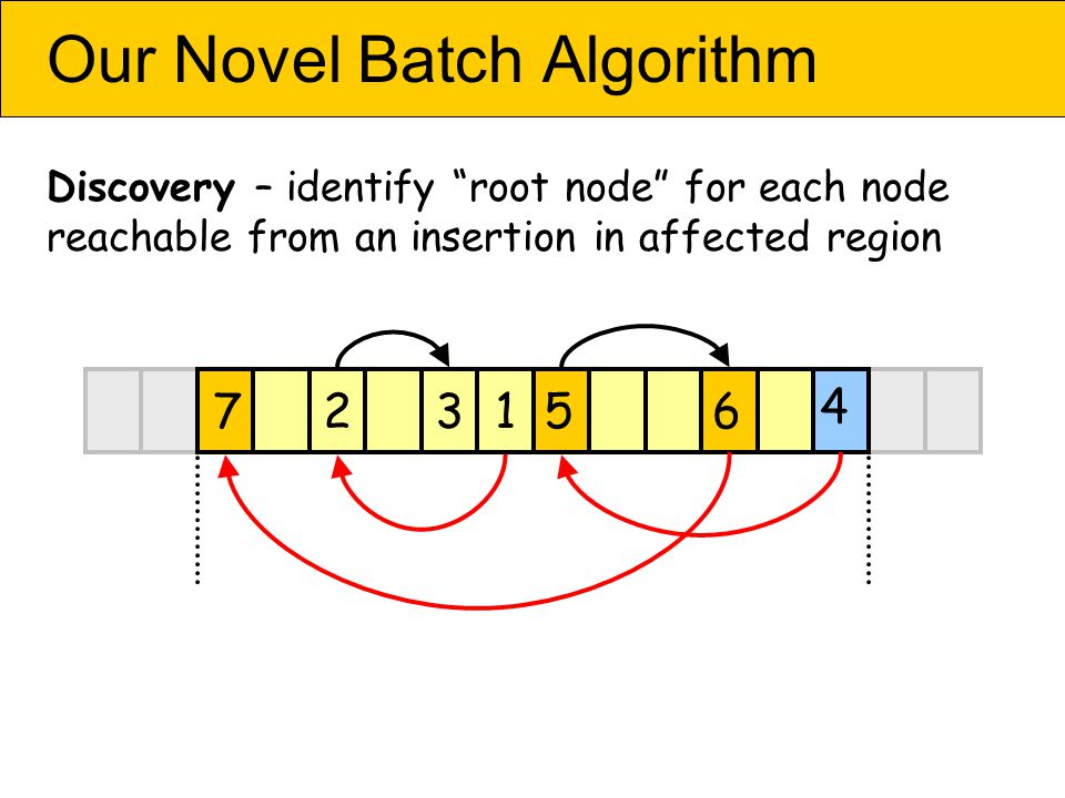 Our Novel Batch Algorithm Discovery – identify root node for each node reachable from an insertion in affected region 4 567213