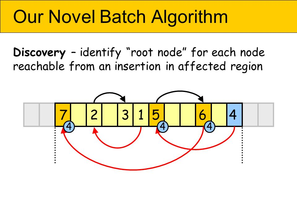 Our Novel Batch Algorithm Discovery – identify root node for each node reachable from an insertion in affected region 4567213 444