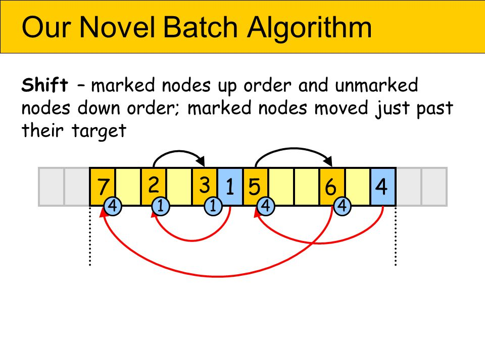 Our Novel Batch Algorithm Shift – marked nodes up order and unmarked nodes down order; marked nodes moved just past their target 4567 2 1 3 44411