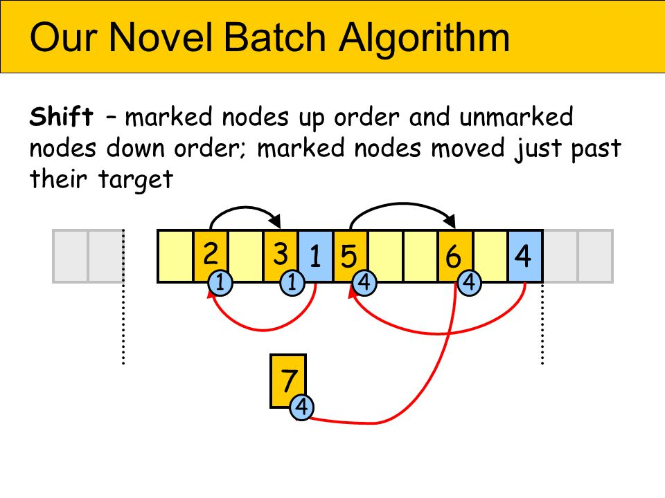 Our Novel Batch Algorithm Shift – marked nodes up order and unmarked nodes down order; marked nodes moved just past their target 456 7 2 1 3 44 4 11