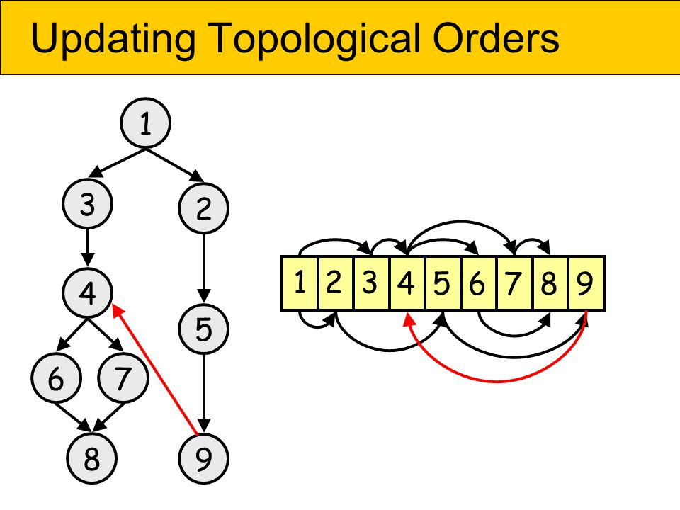 Updating Topological Orders 1 2 3 4 76 8 5 9 23 45678 1 9