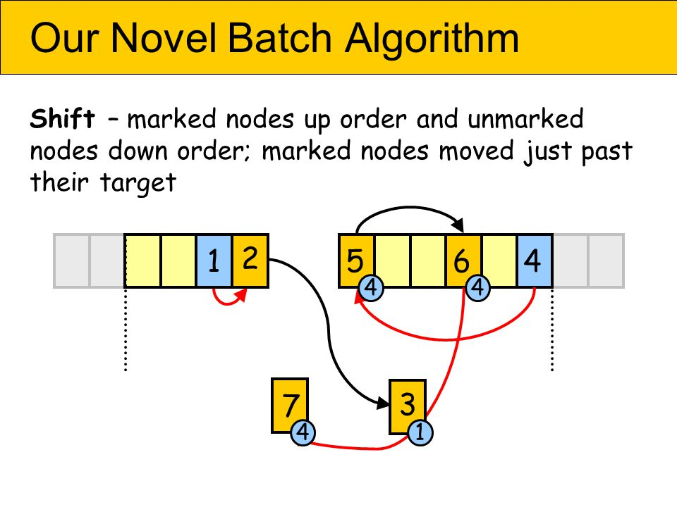Our Novel Batch Algorithm Shift – marked nodes up order and unmarked nodes down order; marked nodes moved just past their target 456 7 2 1 3 44 41