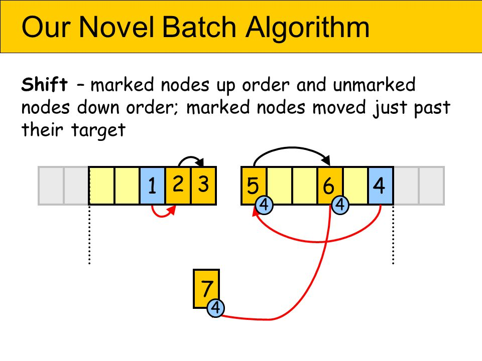 Our Novel Batch Algorithm Shift – marked nodes up order and unmarked nodes down order; marked nodes moved just past their target 456 7 2 1 3 44 4