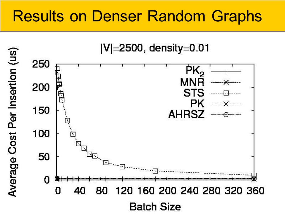 Results on Denser Random Graphs