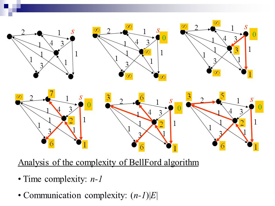 Analysis of the complexity of BellFord algorithm Time complexity: n-1 Communication complexity: (n-1)|E| s 2 1 4 1 1 1 1 1 3 3 0 s 2 1 4 1 1 1 1 1 3 3 0 s 2 1 4 1 1 1 1 1 3 3 0 s 2 1 4 1 1 1 1 1 3 3 0 s 2 1 4 1 1 1 1 1 3 3 0 s 2 1 4 1 1 1 1 1 3 3