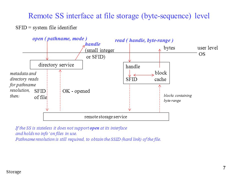 7 Remote SS interface at file storage (byte-sequence) level SFID = system file identifier user level OS If the SS is stateless it does not support open at its interface and holds no info' on files in use.