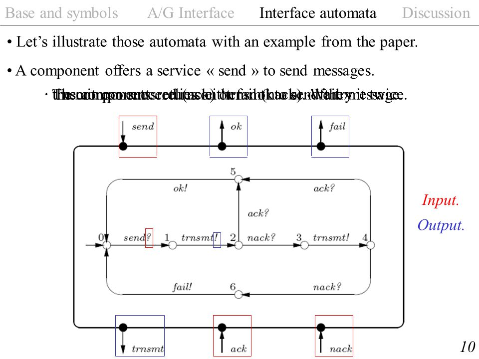 Base and symbols A/G Interface Interface automata Discussion 10 Let's illustrate those automata with an example from the paper. A component offers a s