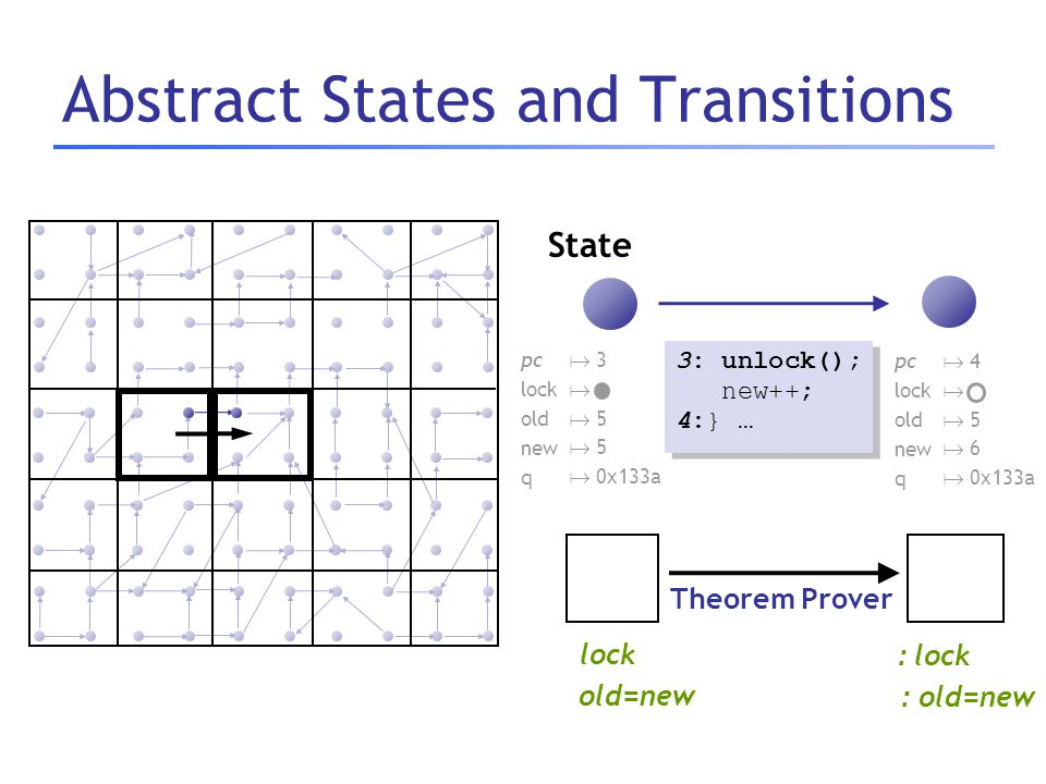 Abstract States and Transitions State 3: unlock(); new++; 4:} … 3: unlock(); new++; 4:} … pc lock old new q  3   5  0x133a pc lock old new q  4 