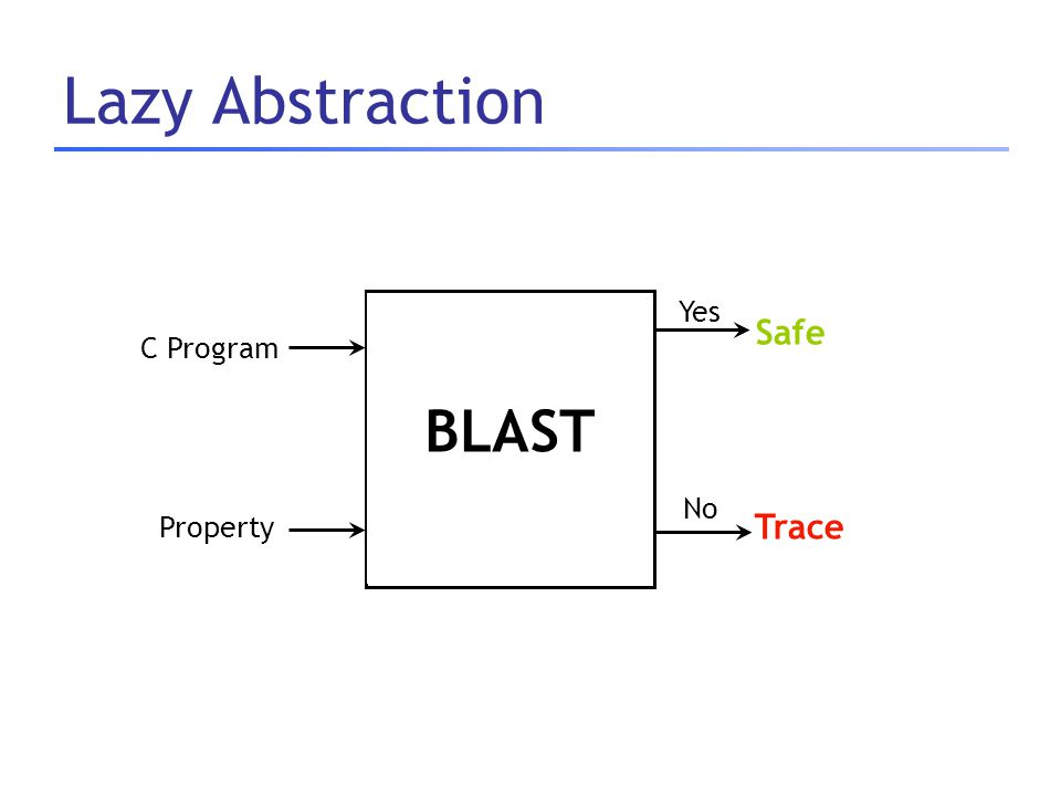 Lazy Abstraction Abstract Refine C Program Safe Trace Yes No Property BLAST