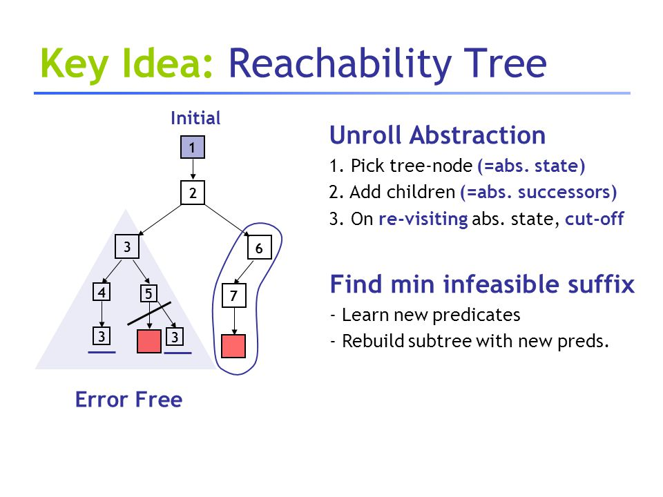 Key Idea: Reachability Tree 3 1 2 3 4 5 3 7 6 Error Free Unroll Abstraction 1. Pick tree-node (=abs. state) 2. Add children (=abs. successors) 3. On r