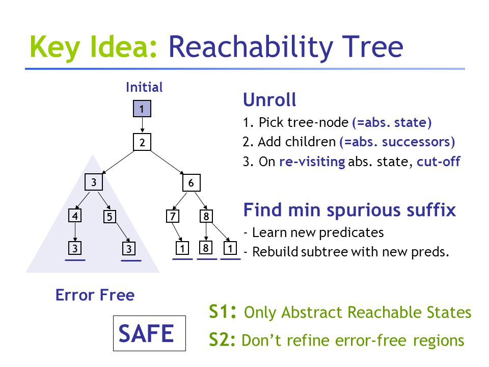 Key Idea: Reachability Tree 3 1 2 3 4 5 3 6 Error Free 7 1 8 8 1 SAFE Unroll 1. Pick tree-node (=abs. state) 2. Add children (=abs. successors) 3. On