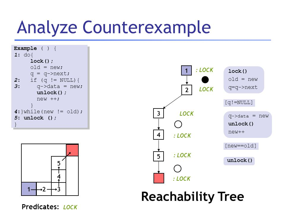 Analyze Counterexample Predicates: LOCK : LOCK Example ( ) { 1: do{ lock(); old = new; q = q->next; 2: if (q != NULL){ 3: q->data = new; unlock(); new