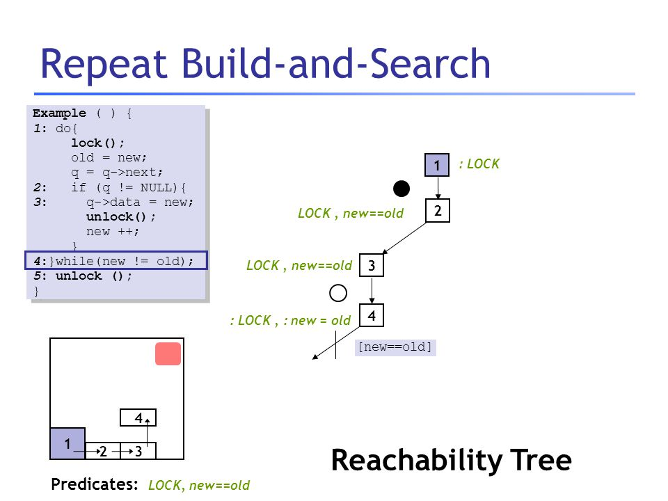 Repeat Build-and-Search Predicates: LOCK, new==old : LOCK Example ( ) { 1: do{ lock(); old = new; q = q->next; 2: if (q != NULL){ 3: q->data = new; un